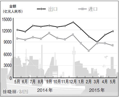海关总署昨日发布的数据显示,5月份,我国进出口总值1.97万亿元,较去年同期(下同)下降9.7%。其中,出口1.17万亿元,下降2.8%,降幅较4月份继续收窄3.4个百分点;进口8033.3亿元,下降18.1%;贸易顺差3668亿元,扩大65%。