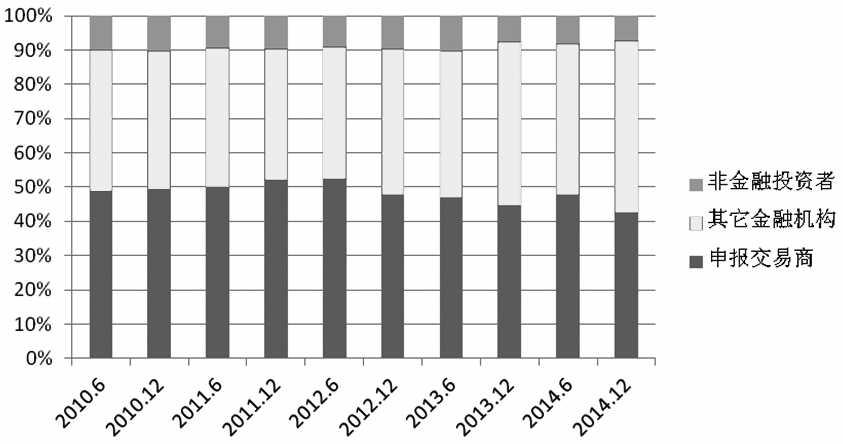 图为历年国际OTC股权类衍生品市场不同投资者持有名义金额占比
