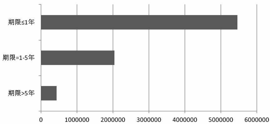 图为2014年12月OTC股权类衍生品市场中以名义持有金额表示的期限分布 单位:百万美元