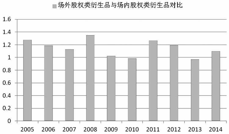 图为历年国际OTC股权类衍生品与场内股权类衍生品持有名义金额比