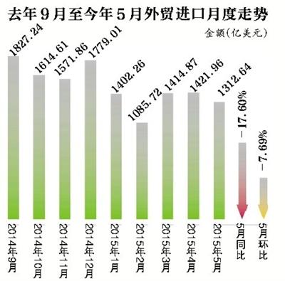 新京报讯 (记者刘素宏)6月8日,据海关统计,5月份,我国进出口总值1.97万亿元,同比下降9.7%。其中,出口1.17万亿元,同比下降2.8%,降幅较4月份继续收窄3.4个百分点;进口8033.3亿元,下降18.1%,环比有所向好。