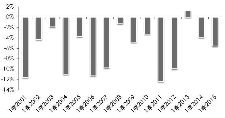 图为2010年一季度澳大利亚铁矿石产量较前一年四季度降幅相对较低