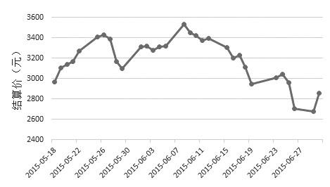 图为IH1507合约价格