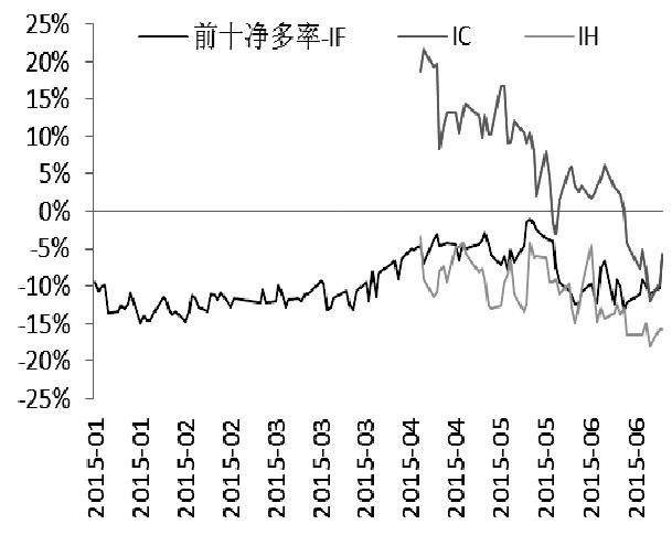 三品种比较,IF与IC净多率上升较为明显,而且此两品种贴水幅度也是最大,短期买IC抛IH的套利风险较小。