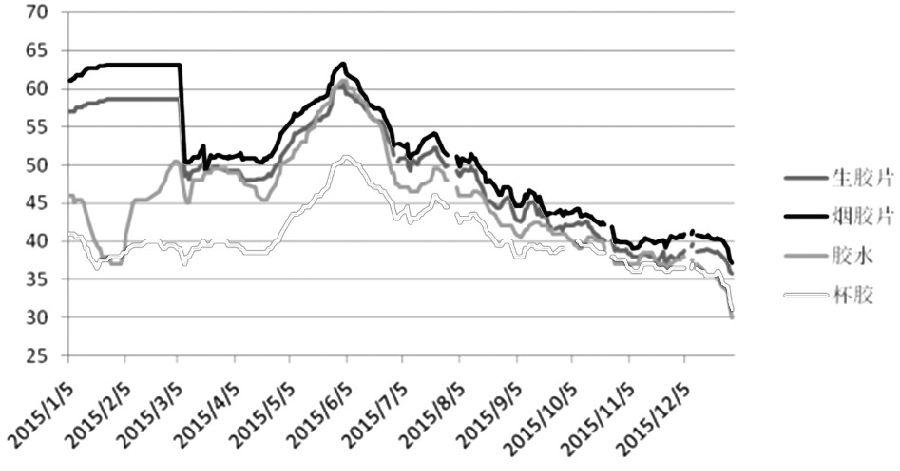 """新年伊始,在制造业数据低迷、泰国原料胶水创新低、下游需求行业前景不佳的多重利空因素打击下,1月4日,国内沪胶期货市场迎来""""开门绿""""行情,沪胶主力1605合约大幅重挫4%以上,期价重新回落至10100元/吨整数关口附近。目前来看,投资者对前期利多预期的炒作显然缺乏对产业链供需的认识,同时也忽略了宏观面因素的考量,预计未来沪胶1605合约将重新回归下跌趋势中。"""