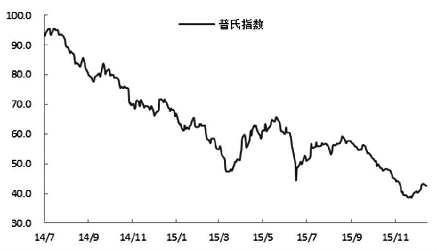 铁矿石1605合约上周触及330.5元/吨的高点后回落,阶段性反弹行情显露疲态,普氏铁矿石价格指数也出现回落迹象。