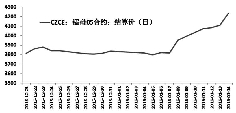 图为锰硅期货1605合约结算价走势