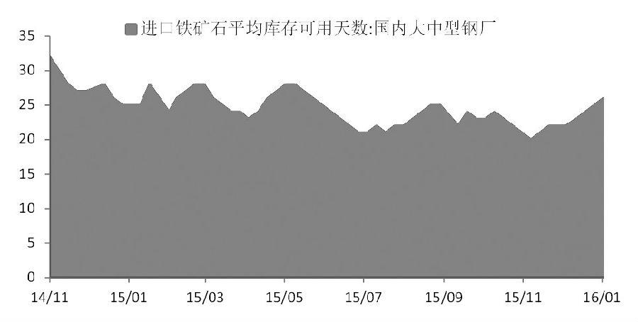春节临近,预计节前钢厂补充库存需求仍将支撑铁矿石价格,但节后,随着补库需求回落,铁矿石价格将继续走软。