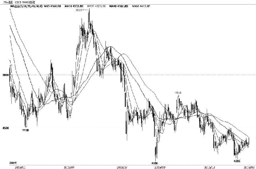 图为PTA期货指数走势