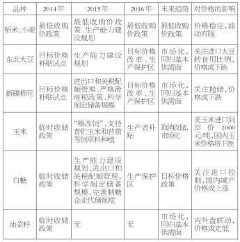 表为2014—2016年一号文件中主要农产品政策变动及预测