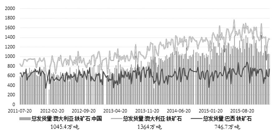 自1月中旬开始,铁矿石期货展开了一轮反弹行情,并且无论是其持续时间还是反弹力度,都超过了始于2015年12月中旬的前一轮上涨。上周铁矿石主力1605合约在前半周进一步冲高,盘面价格一度反弹至去年9月中旬的水平,随后开始回落,做多情绪有所减弱。目前来看,本轮反弹已初现疲态,预计铁矿石短期内将进入横盘走势,未来应关注中长线做空机会。