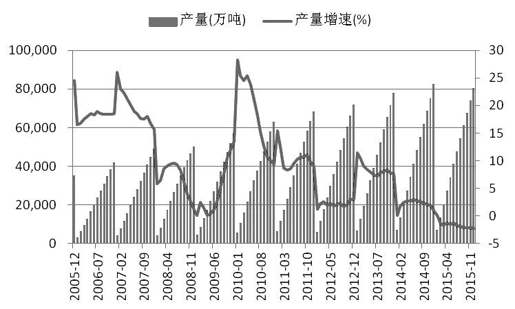 图为粗钢产量及其增速