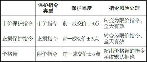 表为三类指令价格风险保护措施比较