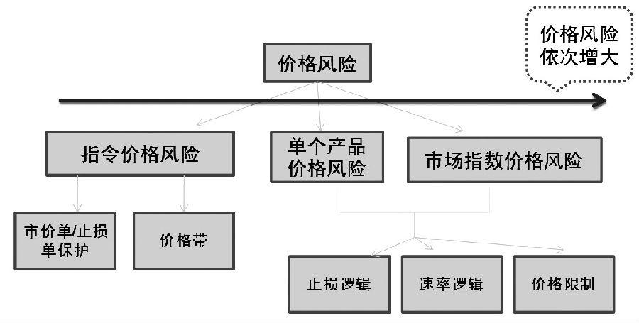 图为GLOBEX价格风险控制体系