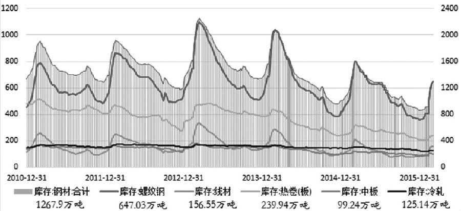 自去年12月初开始,螺纹钢期货展开了一轮上涨行情。本周一、周二连续涨停扩板之后,当前螺纹钢期价已回升至去年6月底的水平。从行情变动的幅度和持续时间来看,螺纹钢本轮上涨可视为是一波中期反弹,且强势格局仍未终结。不过,近期急速冲高,主要由现货与期货市场做多情绪集中爆发所致,依旧缺乏下游需求的有效支撑,预计后期随着钢材现货市场供应的进一步宽松,螺纹钢上行动能或减弱。