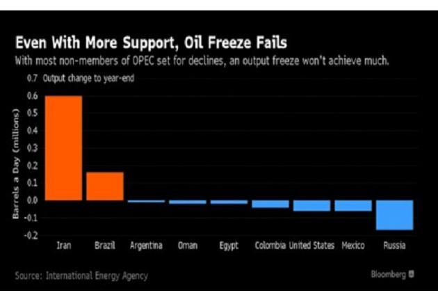 """这不仅仅是一个""""美国""""问题。世界各地的原油库存量持续攀升。经济合作与发展组织(OECD)的商业原油库存量在2015年已经超过30亿桶。美国能源信息管理局(EIA)预计OECD的石油库存量在今年年底将达到32.4亿桶,并且不会就此罢休,EIA预计明年OECD原油库存会略微上升,到2017年年底将达到33亿桶的水平。"""