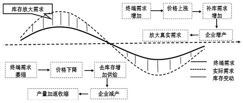 图为阶段性筑底完成后补库存中期带动需求放量回升