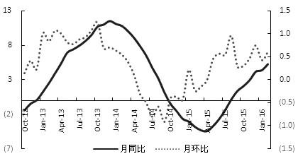 图为百城住房价格指数持续回升(%)