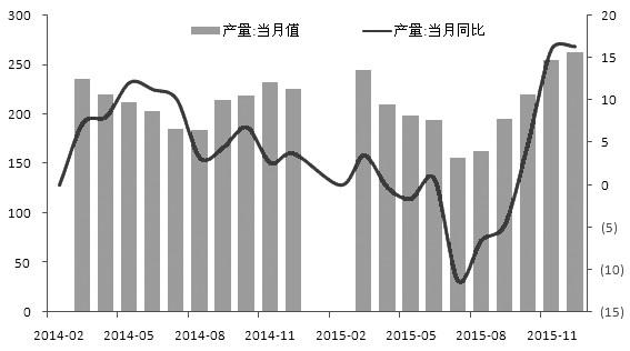 图为2015年四季度以来汽车产量大幅回升
