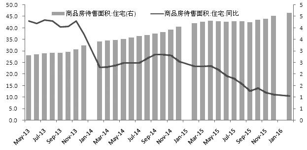 图为房地产库存仍在回升(% 亿平方米)