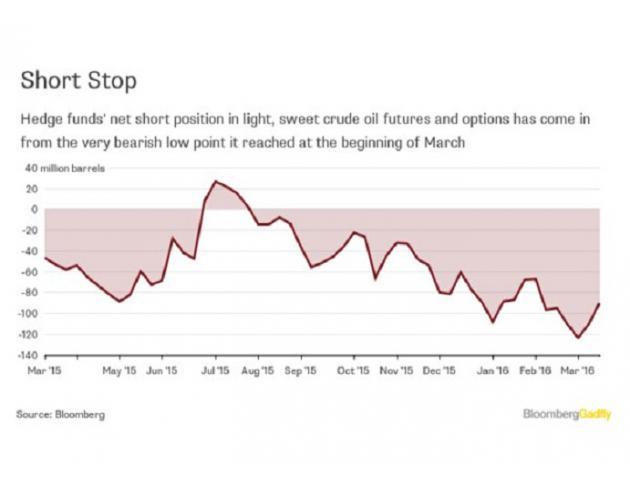 """每周,美国商品期货交易所委员会均会公布其""""交易员的委托情况""""或者是持仓报告。从表面上看,下图显示市场对原油看起来非常乐观。"""