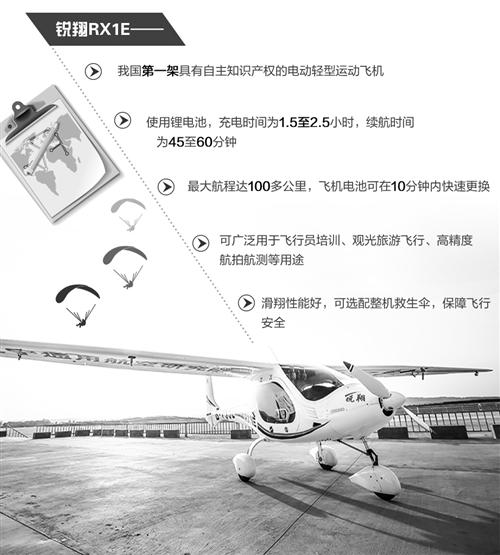 """在飞机制造上我们有哪一项产品可以先飞上天?答案是新能源飞机。近日我国首款新能源飞机——锐翔RX1E电动双座轻型运动类飞机成功完成低温试飞试验,进入量产阶段。锐翔RX1E创造了电动飞机研发领域的多个""""第一"""",为实现绿色航空提供了宝贵的技术经验。"""