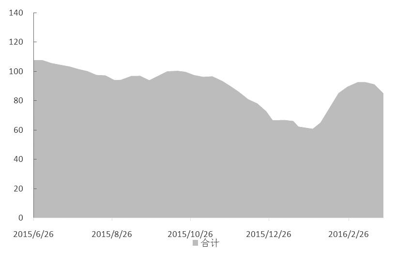 春节过后,铝价保持强势格局,3月期间沪铝指数涨幅接近5%,在基本金属中脱颖而出。自2015年11月以来,面对全行业亏损的局面,国内电解铝厂迅速关停高成本产能,并停止新扩建产能投放,使得供应快速削减,从供给侧扭转行业过剩的困局。