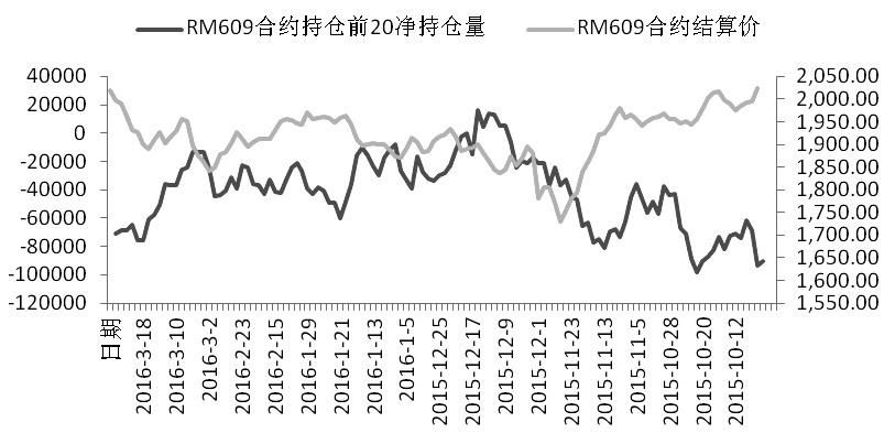总体来看,多空双方的持仓都有所增加,且空头集中度高于多头。经过一周的反弹,部分低位多单开始减仓。从目前的情况看,菜粕技术上已经形成突破,尽管多头集中度弱于空头,但空头前20席位的持仓集中度在下降,市场正发生着微妙的变化,多空双方都比较谨慎,短期市场向下的空间不大,待调整过后,价格有望进一步攀升。