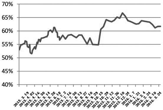 """上周,美联储部分官员""""鸽转鹰""""的表态令美元指数重获涨势,从而力压原油等大宗商品。负面情绪扩散打乱了国内甲醇期货的上涨节奏,迫使甲醇主力1605合约陷入高位回调态势,期价在上周二最高达到2075元/吨以后,便转入快速回落模式,跌至1900元/吨附近才出现企稳状态。笔者认为,随着短线利空的干扰因素被市场消化,受供需面依旧偏好的支撑,未来甲醇有望陆续收复前期""""失地""""。"""
