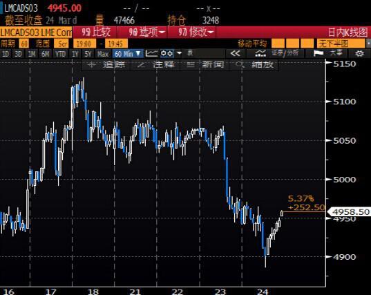 国际铜价下跌,受投资者获利了结打压