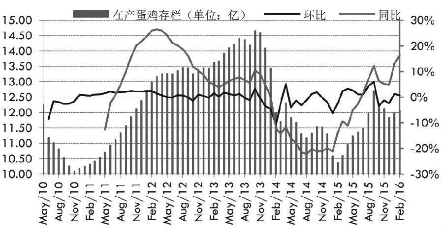 3月初以来,在国内猪肉价格大涨带动下,鸡蛋期现货价格稳步走高,远月合约则不断刷新年内高点。展望后市,这波主要由通胀预期驱动的涨势难以持久,而随着供给增加,需求转淡,鸡蛋期货的走升动能逐渐衰弱,追高风险极大。