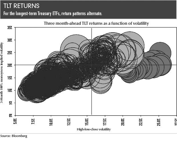 综上所述,关于隐含波动率或是H/L/C波动率与国债ETF收益率之间的关系,我们不能得出唯一明确的结论。鉴于此,不应把波动率当做交易指标,而仅应将其看做描述性变量,更不应浪费时间为市场的低波动性惴惴不安。 (本文编译自www.futuresmag.com)