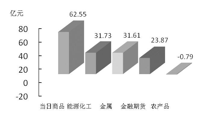 期货市场每日资金变动(3月30日)