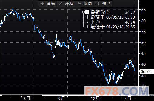 (上图为美国NYMEX 5月原油期货价格最近一年的日线蜡烛图,图上时间为美国东部时间;图片来源:Bloomberg,汇通财经)