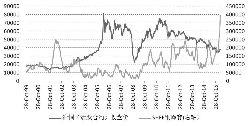 3月作为传统旺季,下游补库驱动铜价反弹是合理的。从铜价的走势来看,3月7日沪铜创下年内新高之后,3月22日再次大幅反弹都没能突破这个高点。这表明铜价已经消化了金融属性层面的利好。由于消费尚未改善,使得铜价开始向下修复。从目前的逻辑来看,上游产出恢复增长是大概率事件。加上消费端难以进一步提速,铜价下行压力较大。