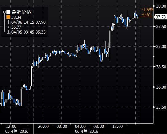 (上图为美国NYMEX WTI 5月原油期货价格日内分时图及盘后交易走势,图上时间为美国东部时间)