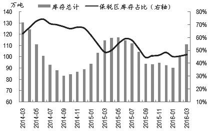 当前铜市利多因素正逐渐消退,供应过剩对铜价的打压作用日益明显。