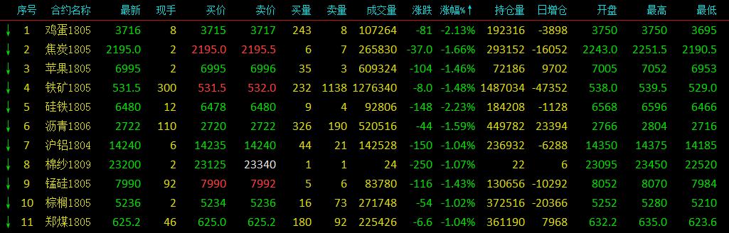商品市场遇冷普跌 硅铁尾盘跳水领跌逾2%
