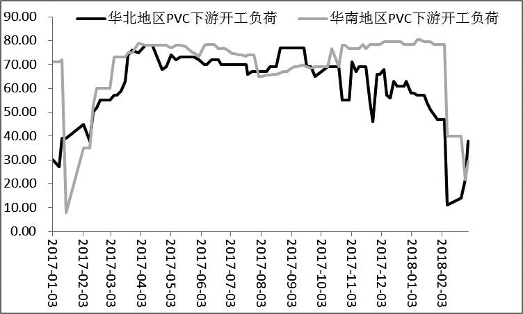 图为PVC下游开工负荷(单位:%)